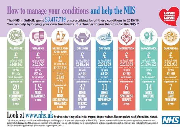 conditions- costs to NHS